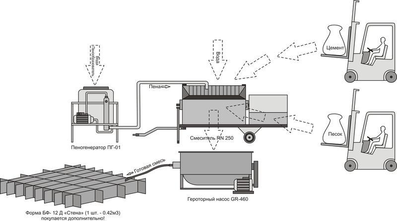 Оборудование для производства пенобетона своими руками чертежи 29